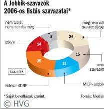 Jobbikszavazok