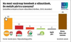 Szonda Ipsos-10-12-20-1