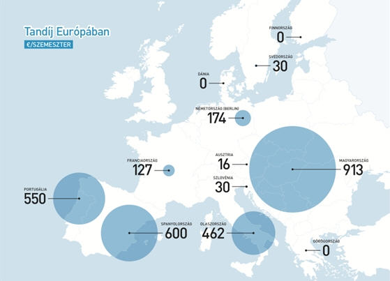 Tuition fees in Europe €/semester / mohaonline.hu