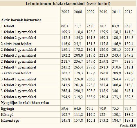 Központi Statisztikai Hivatal, subsistence statistics per household