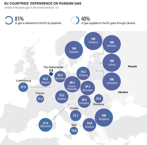 Source: Gazprom.com